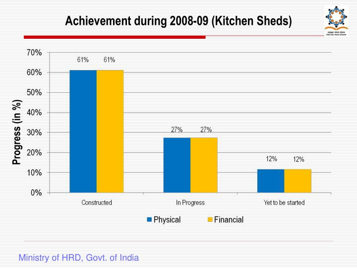 Achievement during 2008-09 (Kitchen Sheds)