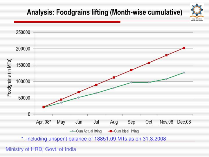 Analysis: Foodgrains lifting (Month-wise cumulative)
