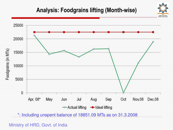 Analysis: Foodgrains lifting (Month-wise)