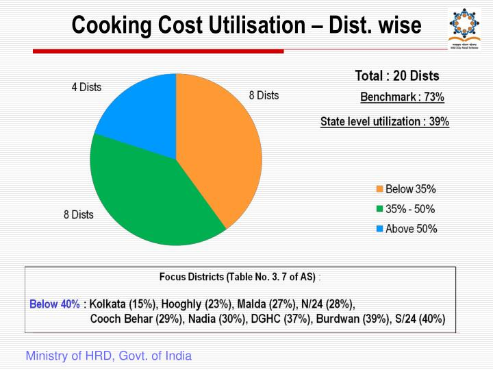 Cooking Cost Utilisation – Dist. wise