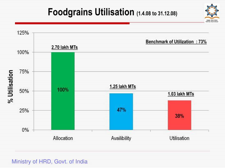 Foodgrains Utilisation