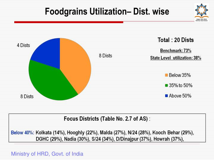 Foodgrains Utilization– Dist. wise