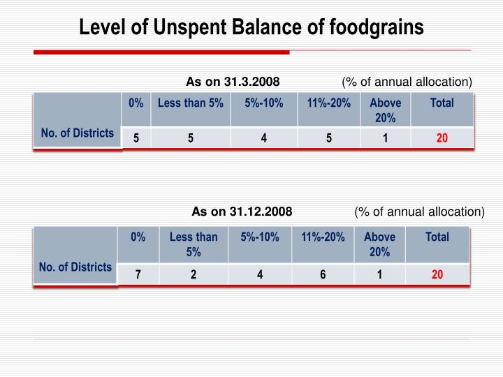 Level of Unspent Balance of foodgrains