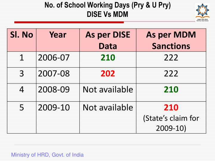 No. of School Working Days (Pry & U Pry)