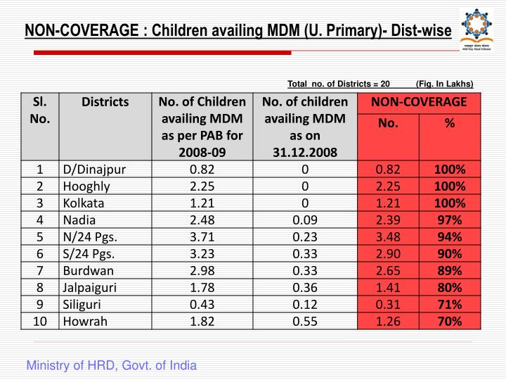 NON-COVERAGE : Children availing MDM (U. Primary)- Dist-wise