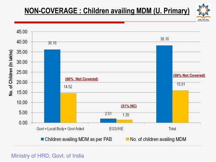 NON-COVERAGE : Children availing MDM (U. Primary)