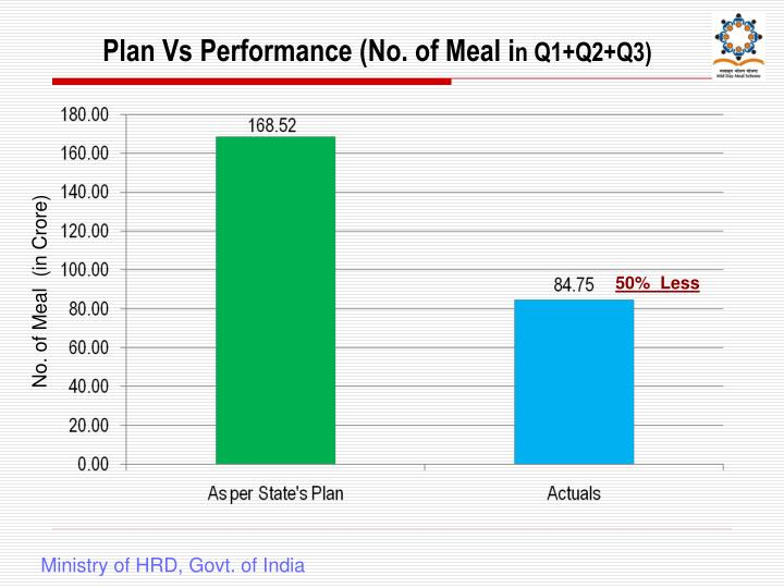 Plan Vs Performance (No. of
