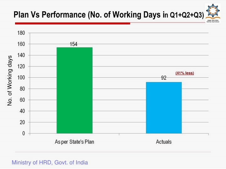 Plan Vs Performance (No. of Working Days