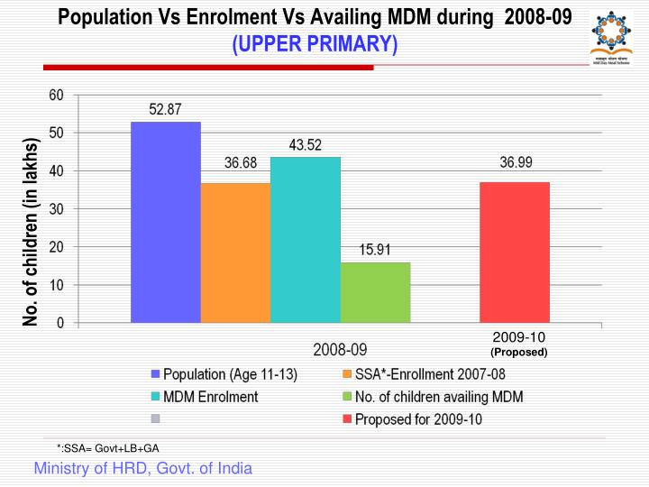 Population Vs Enrolment Vs Availing MDM during  2008-09