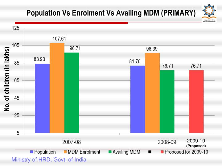 Population Vs Enrolment Vs Availing MDM (PRIMARY)