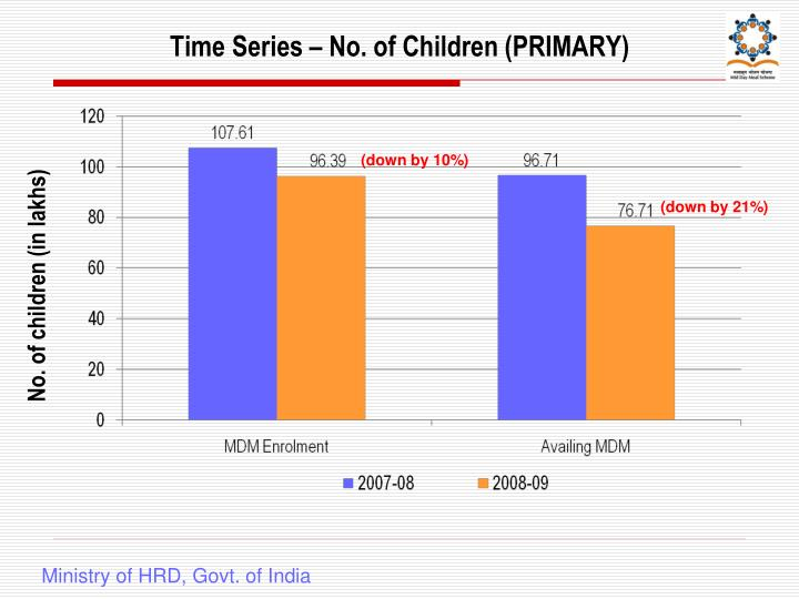 Time Series – No. of Children (PRIMARY)