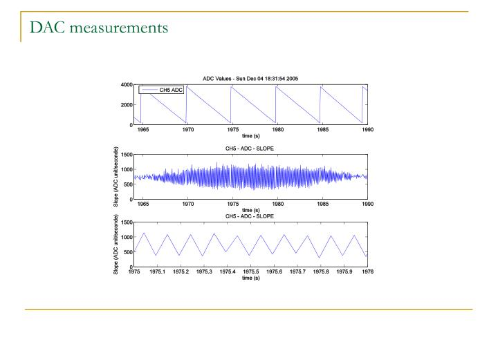 DAC measurements