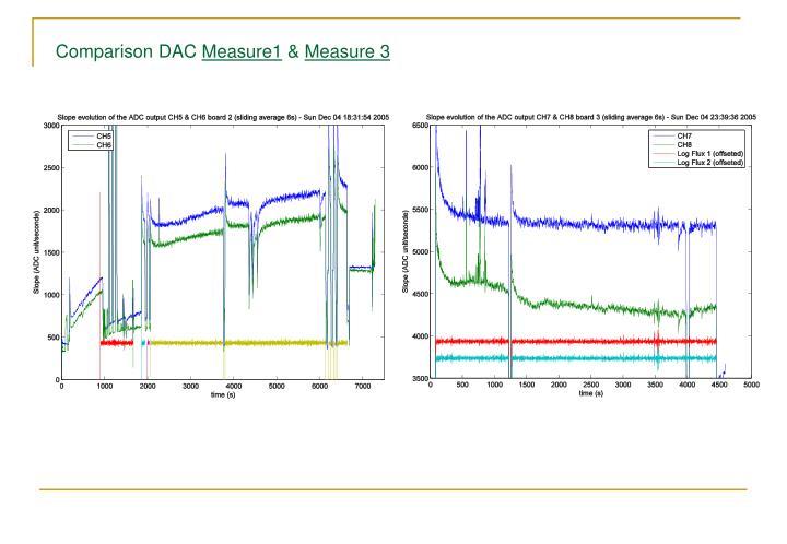 Comparison DAC
