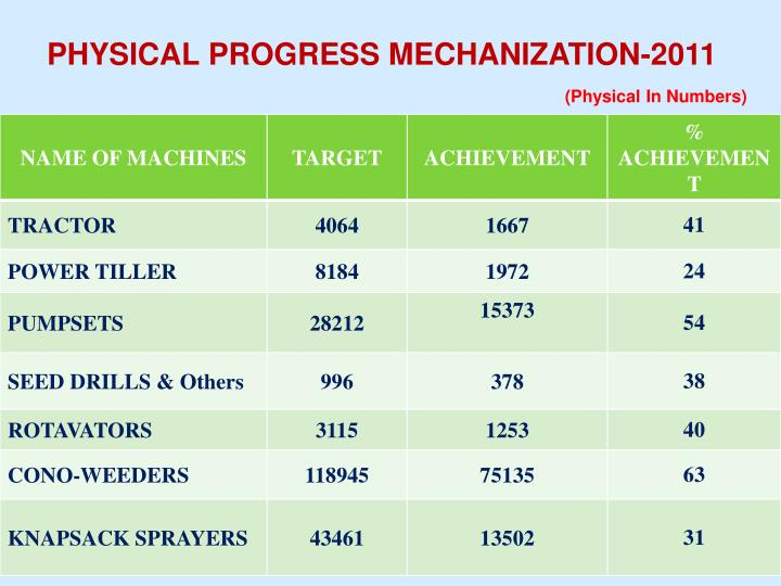 PHYSICAL PROGRESS MECHANIZATION-2011