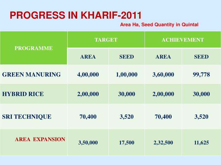 PROGRESS IN KHARIF-2011