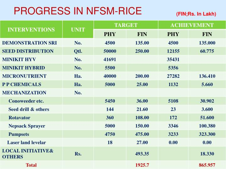 PROGRESS IN NFSM-RICE