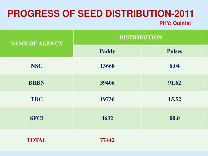PROGRESS OF SEED DISTRIBUTION-2011