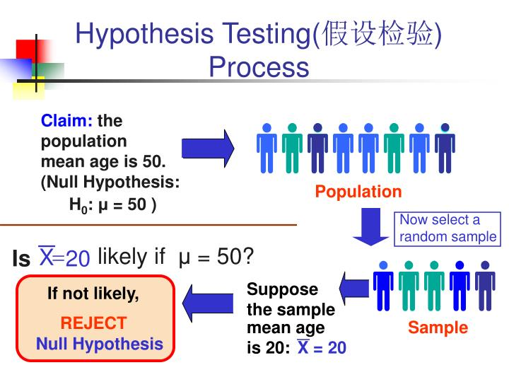 Hypothesis Testing(