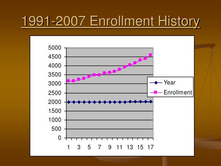 1991-2007 Enrollment History