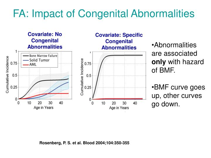 Covariate: No Congenital Abnormalities