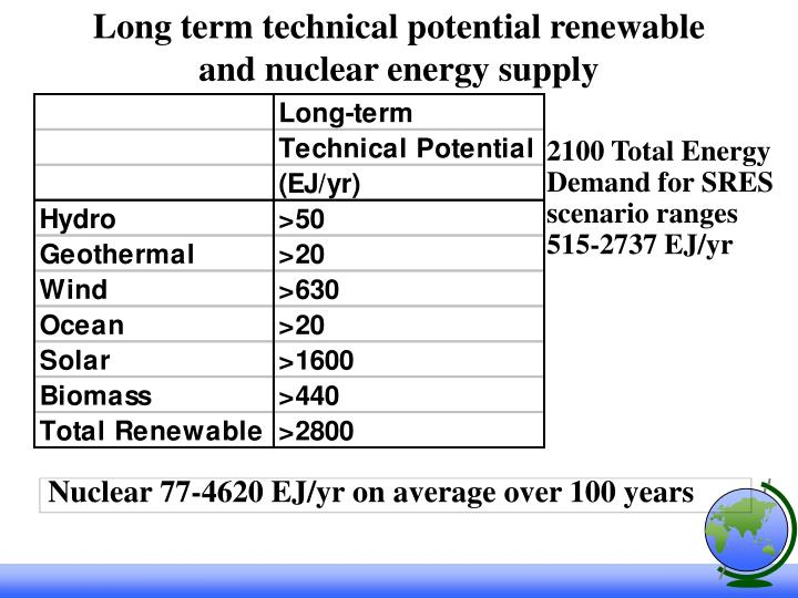 Long term technical potential renewable and nuclear energy supply