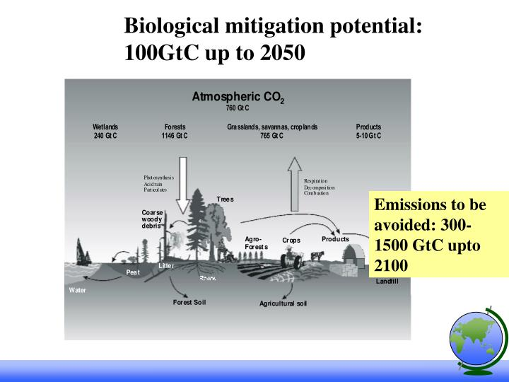 Biological mitigation potential: 100GtC up to 2050