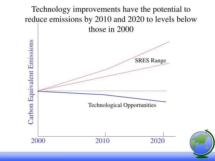 Technology improvements have the potential to reduce emissions by 2010 and 2020 to levels below those in 2000