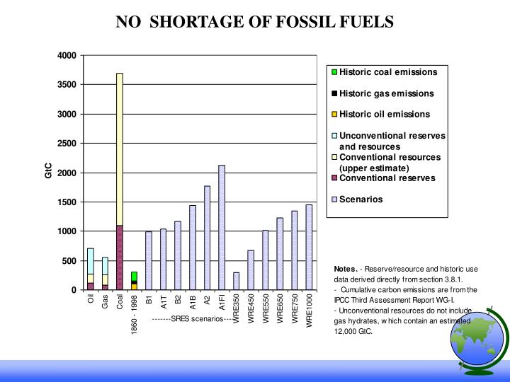 NO  SHORTAGE OF FOSSIL FUELS