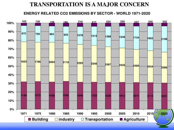 TRANSPORTATION IS A MAJOR CONCERN