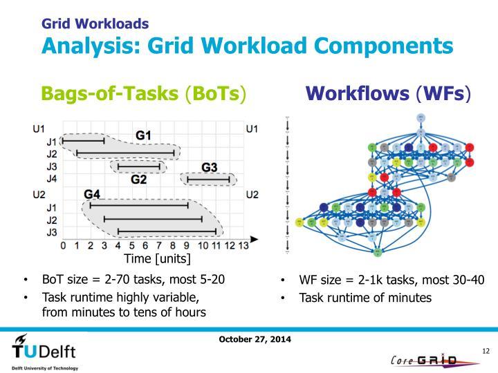 Grid Workloads