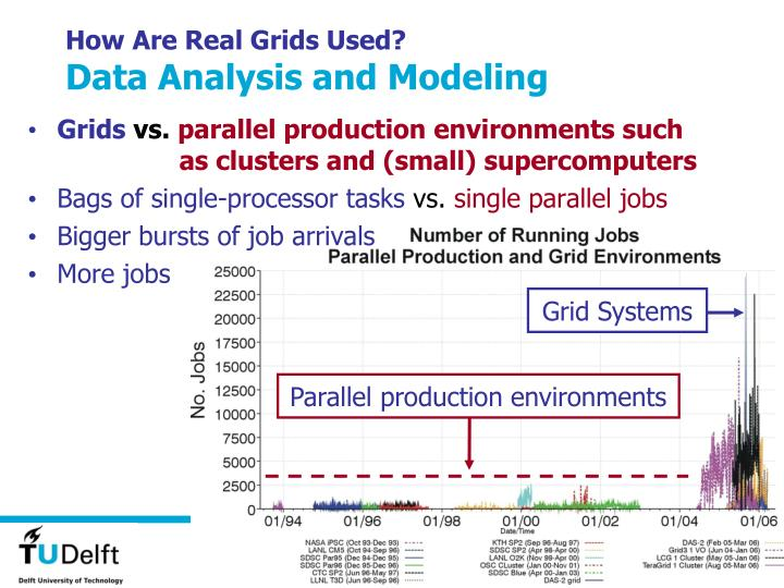 How Are Real Grids Used?
