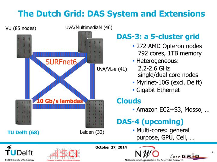 The Dutch Grid: DAS System and Extensions