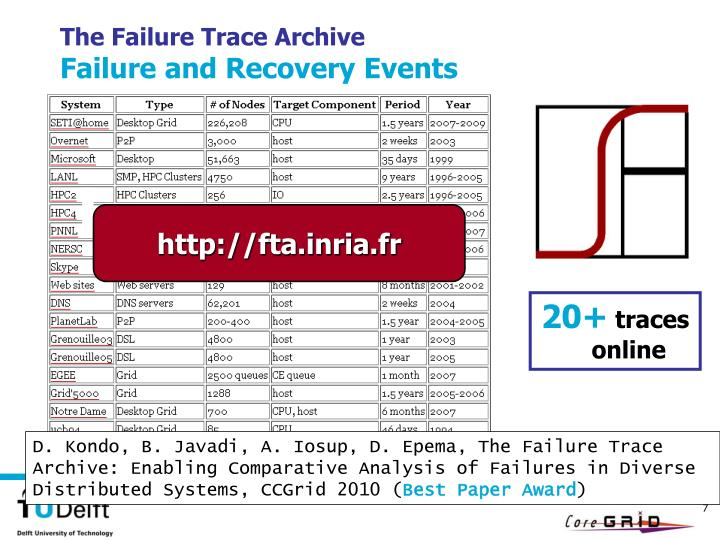 The Failure Trace Archive