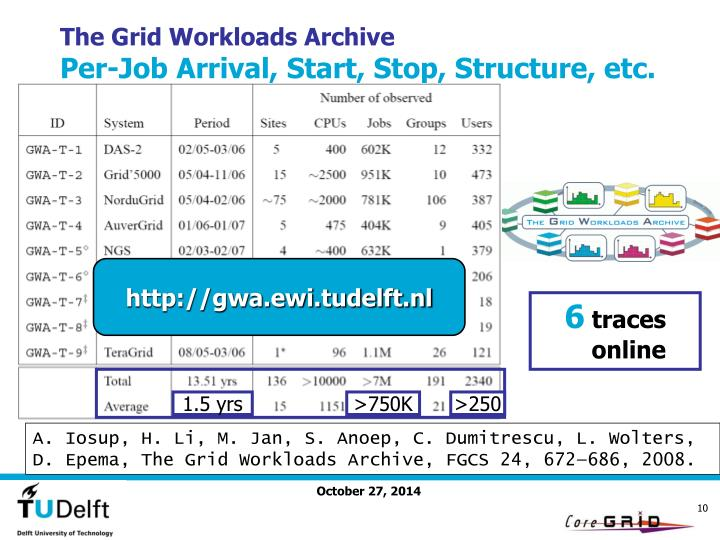 The Grid Workloads Archive