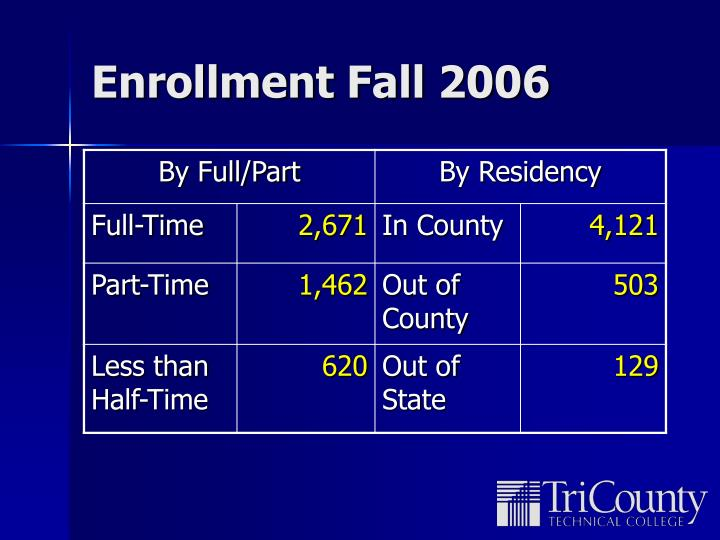 Enrollment Fall 2006