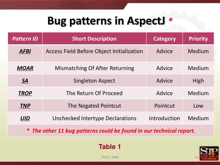 Bug patterns in AspectJ