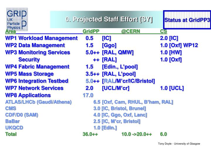 0. Projected Staff Effort [SY]
