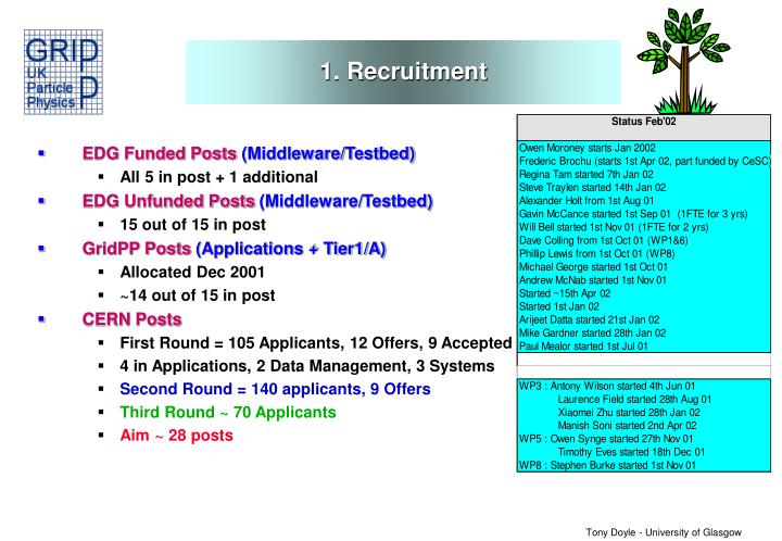 1. Recruitment