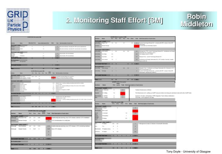 2. Monitoring Staff Effort [SM]