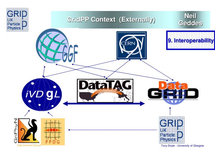 GridPP Context  (Externally)