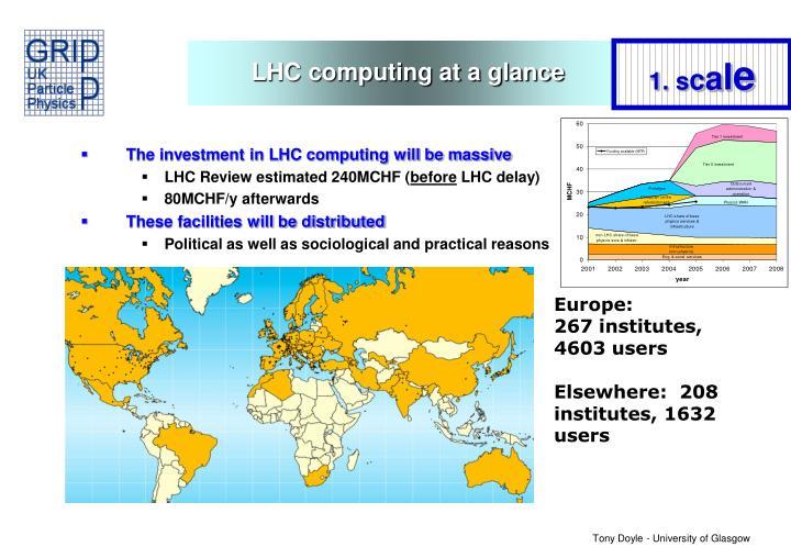LHC computing at a glance