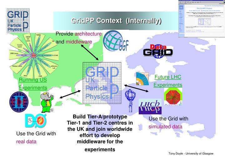 GridPP Context  (Internally)
