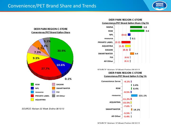 Convenience/PET Brand Share and Trends