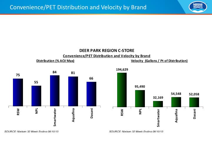 Convenience/PET Distribution and Velocity by Brand