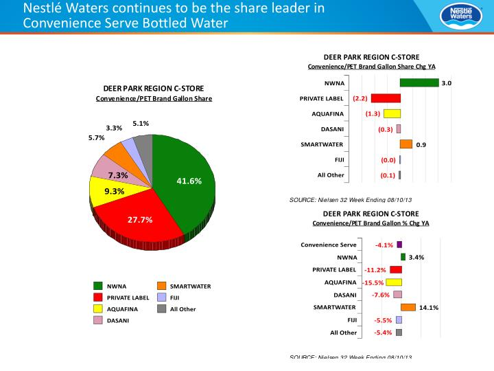 Nestlé Waters continues to be the share leader in Convenience Serve Bottled Water