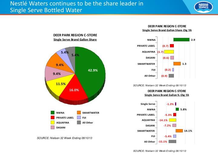 Nestlé Waters continues to be the share leader in