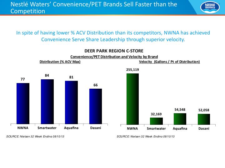 Nestlé Waters' Convenience/PET Brands Sell Faster than the Competition