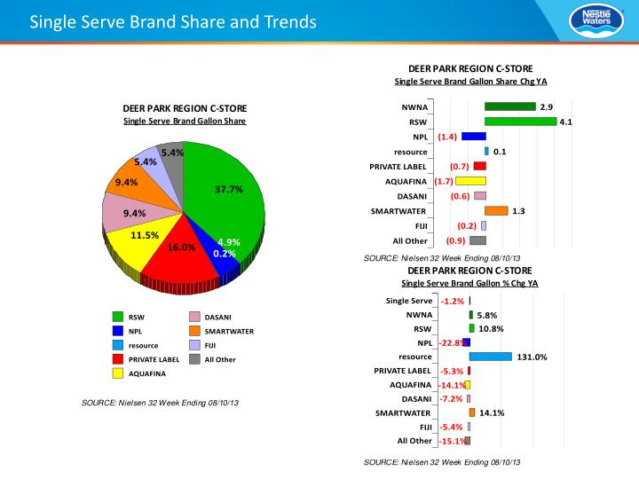 Single Serve Brand Share and Trends