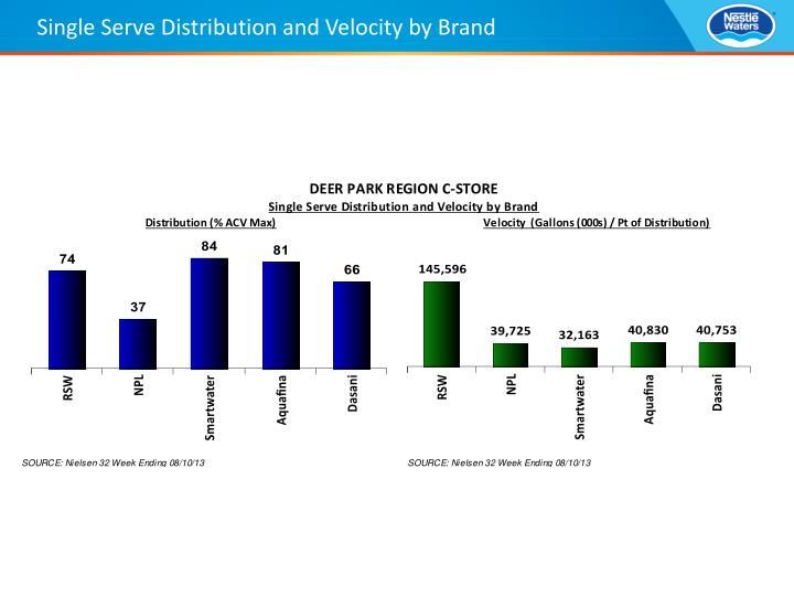Single Serve Distribution and Velocity by Brand