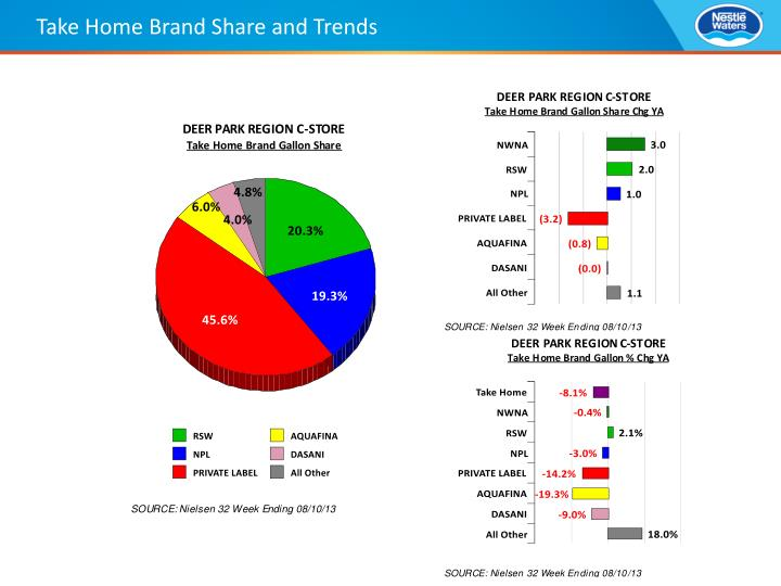 Take Home Brand Share and Trends